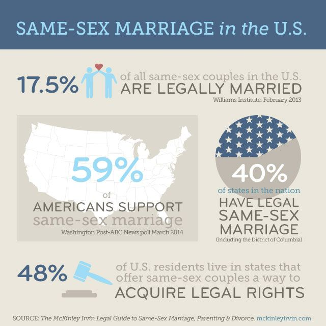 from Dwayne against gay marriage statistics