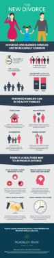 Can Divorced Families be Healthy Families? [Infographic]