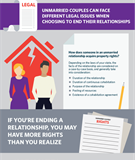 The Legal Rights of Unmarried Couples
