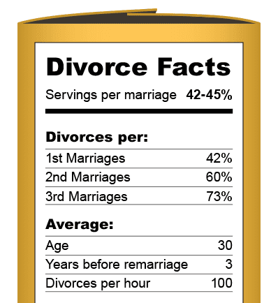 32 Shocking Divorce Statistics Mckinley Irvin