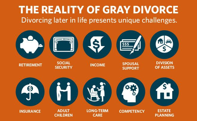 Gray Divorce