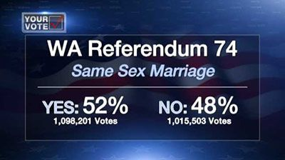 Results of WA Referendum 74